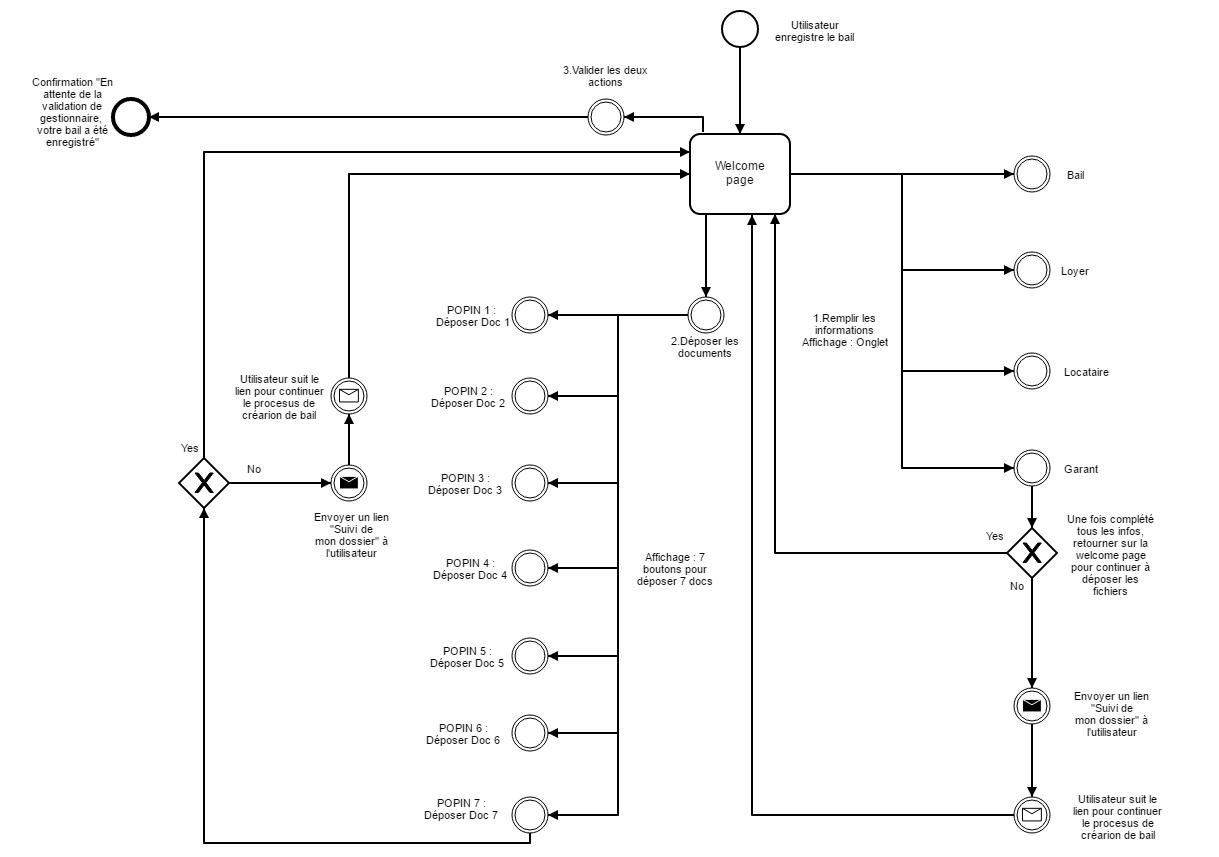 e g rance rental agreement flow shu min yang ux interaction designer. Black Bedroom Furniture Sets. Home Design Ideas